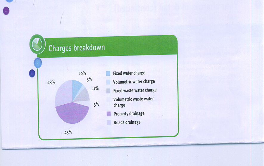 71% of the Scottish water Business Stream bill is for Property and Roads Drainage