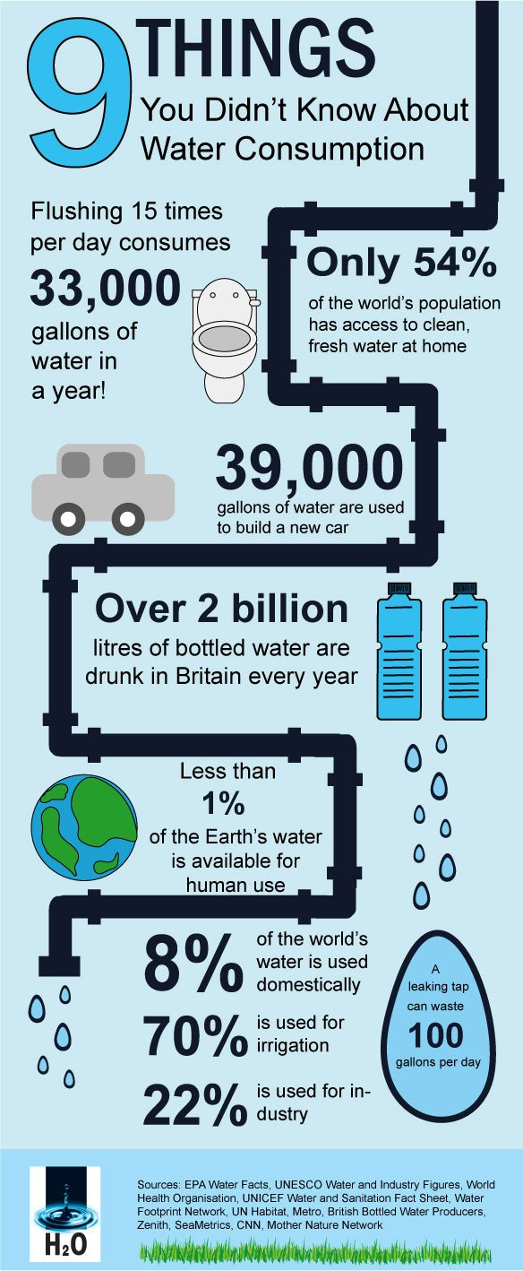 WaterconsumptionInfographic