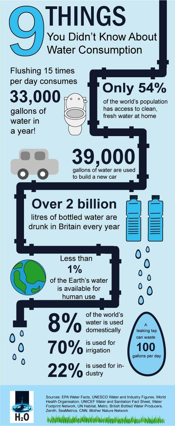 Water Consumption Building Uk