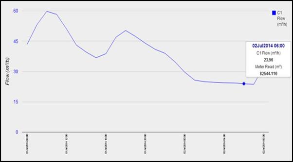 Data logger on water meter