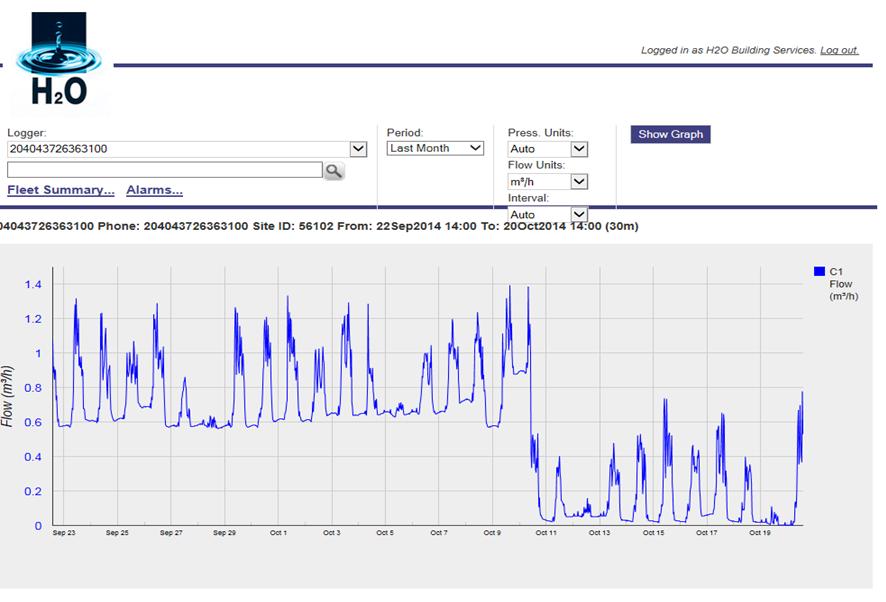Water flow data graph before repairs