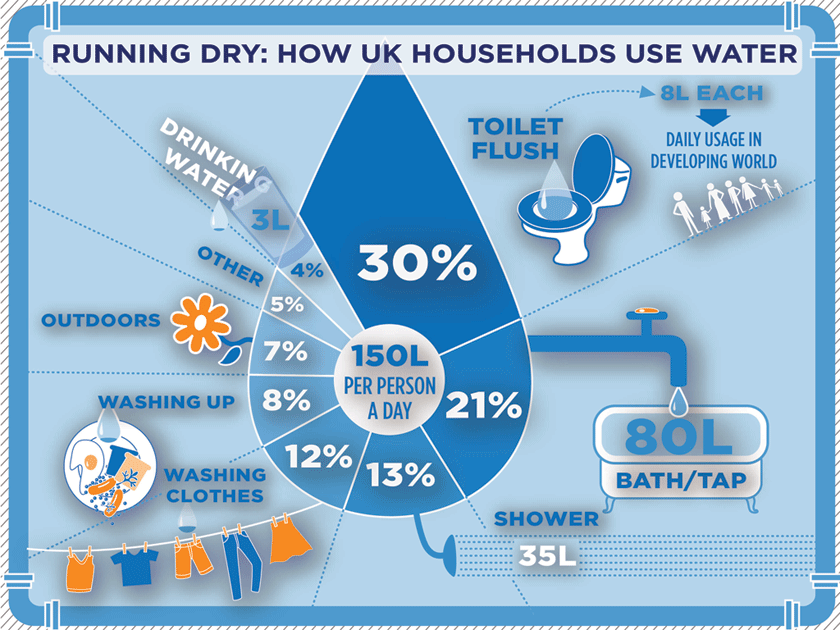 A picture of how households use water