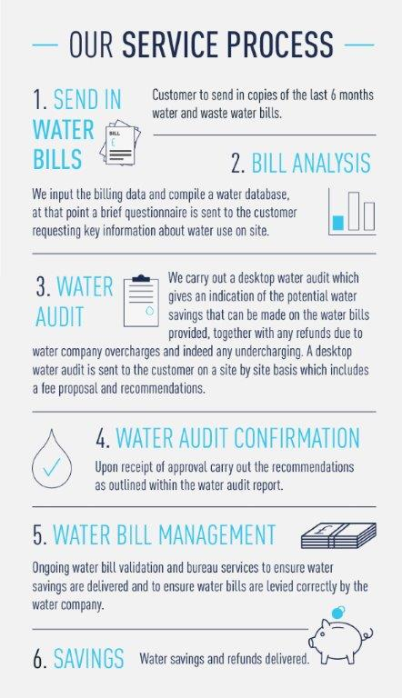 h2o-infographic - Water audit experts